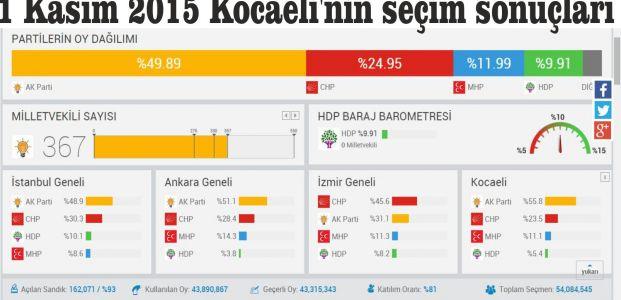 1 Kasım 2015 Türkiye'nin seçim sonuçları